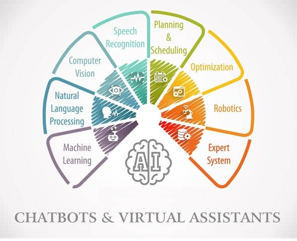 Chatbots, AI Virtual assistants